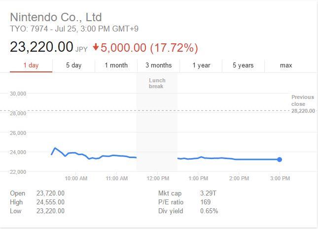 Nintendo acciones caen