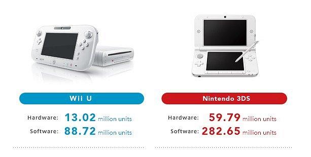 Ventas Wii U y 3DS