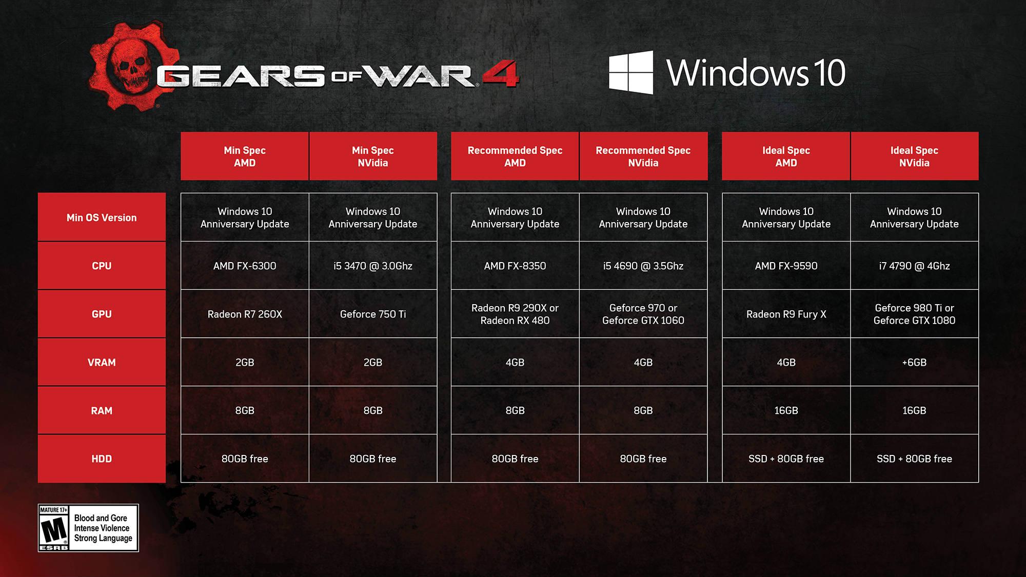 Requisitos de Gears of War 4 en PC