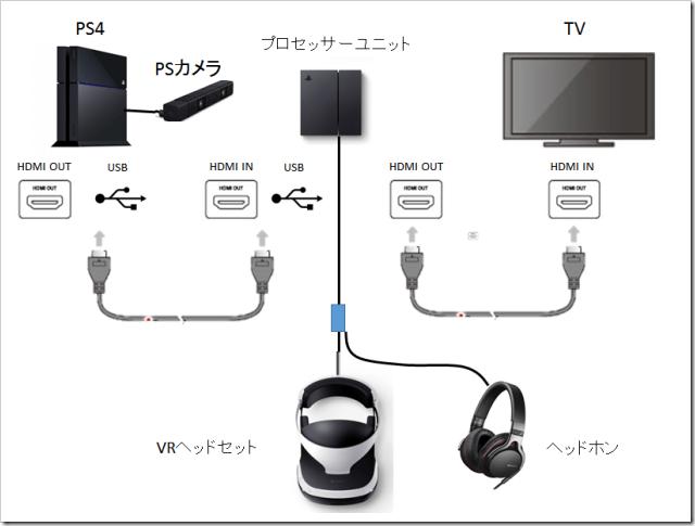 Conexión PSVR