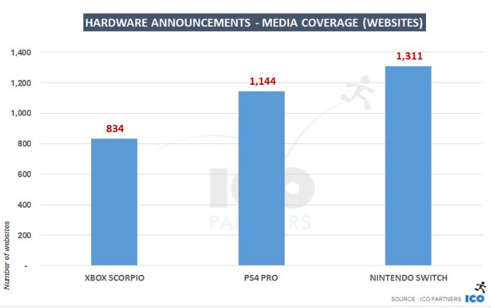 Nintendo Switch Presencia en los medios