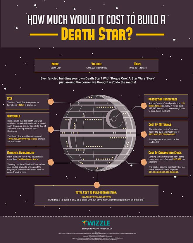 Star Wars – ¿Cuánto cuesta construir la Estrella de la Muerte?