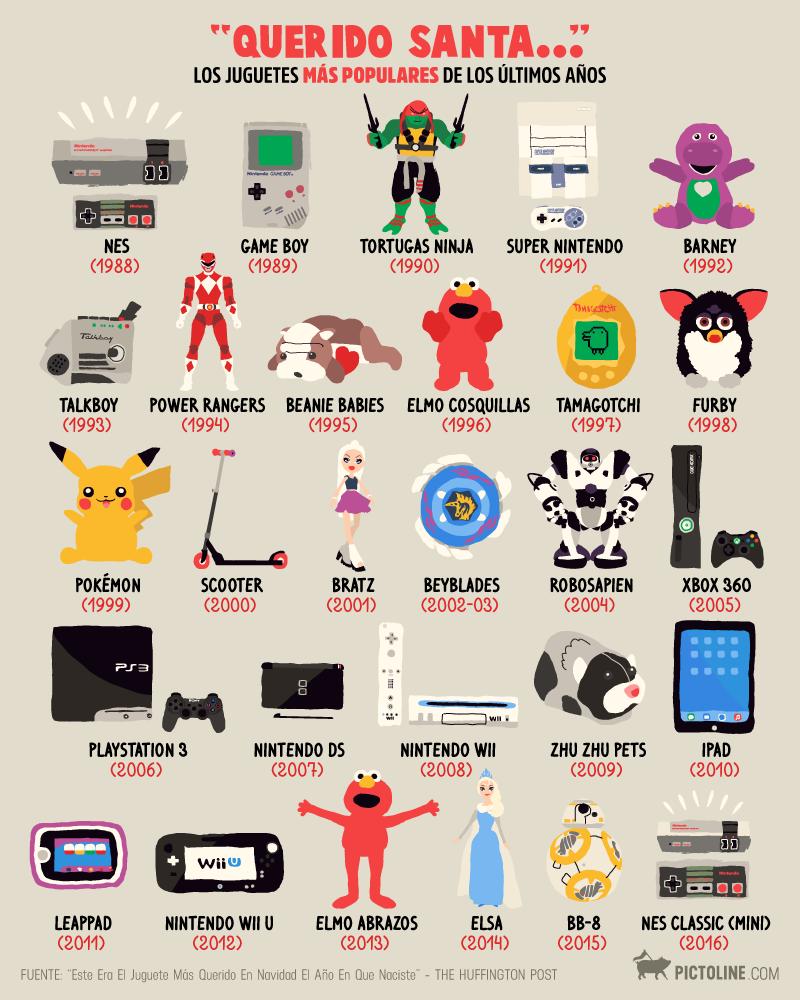 Los juguetes más populares de los últimos años