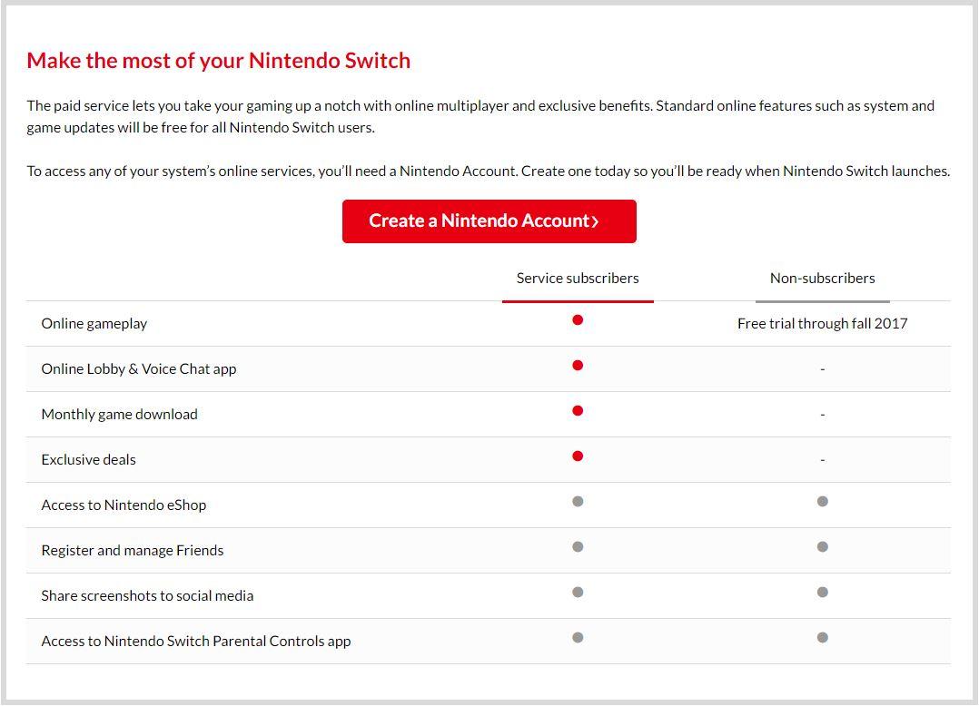 Nintendo Switch online de pago