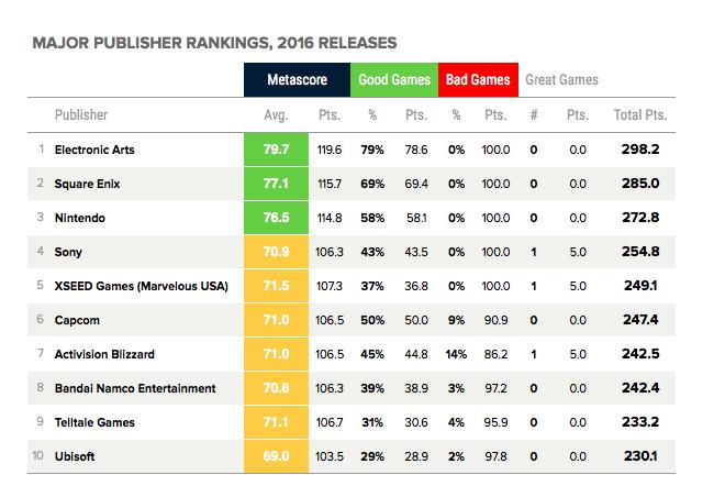 Mejores compañías de 2016