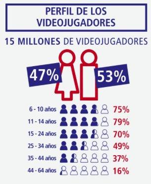 AEVI - Perfil videojugadores
