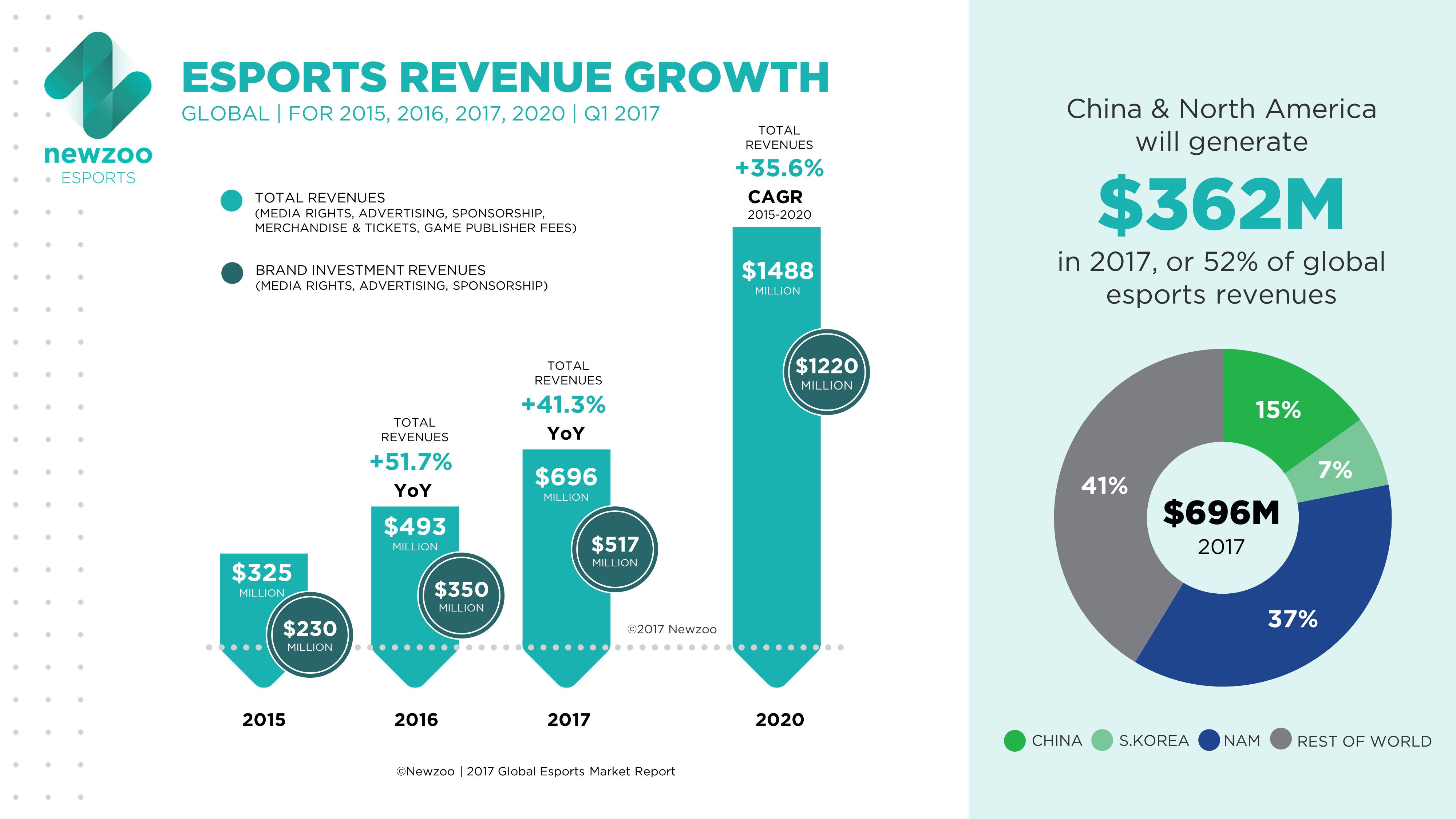 informe beneficios eSports 2020