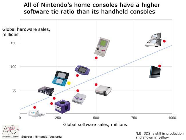 Nintendo Switch - Comparativa de ventas de las consolas de Nintendo
