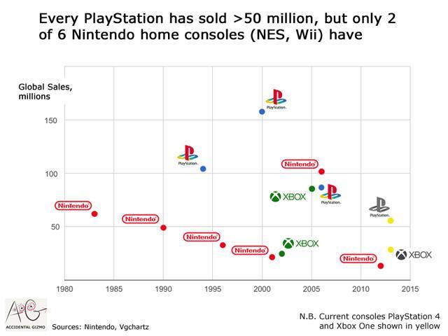 Nintendo Switch - Comparativa de ventas de las consolas de sobremesa
