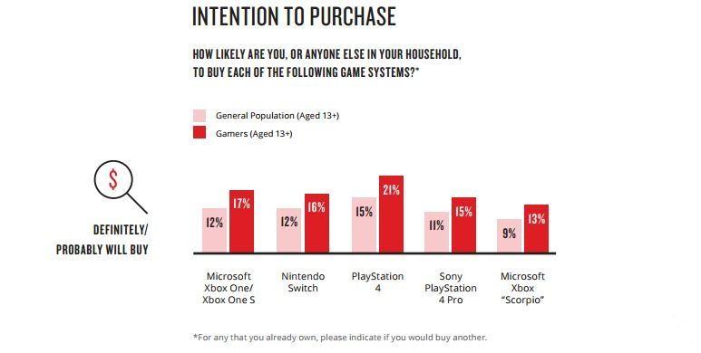 Datos de intención de compra de las consolas
