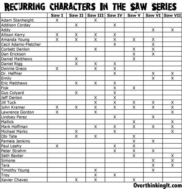 Saw personajes