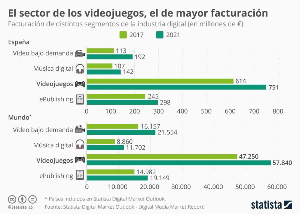 Sector videojuegos (Statista)