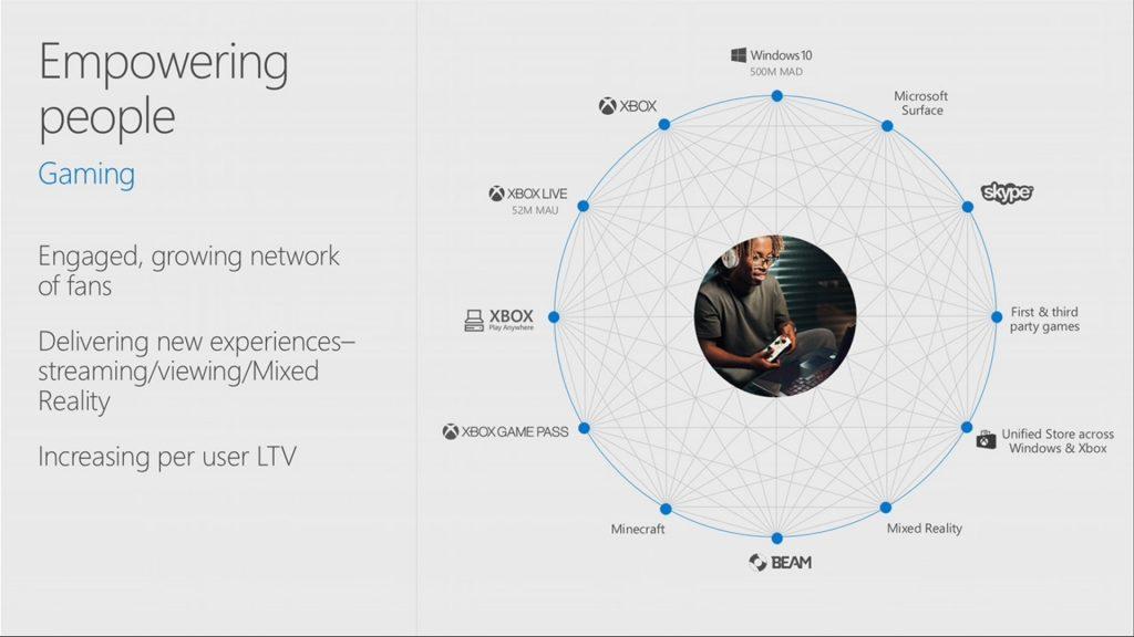 Servicios de Xbox Live