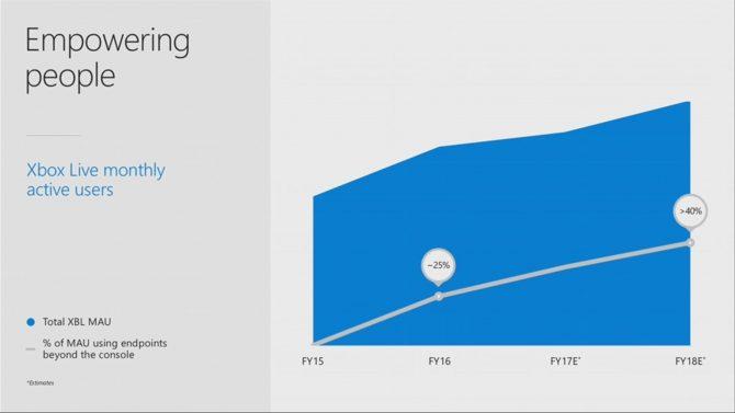 Usuarios mensuales de Xbox Live