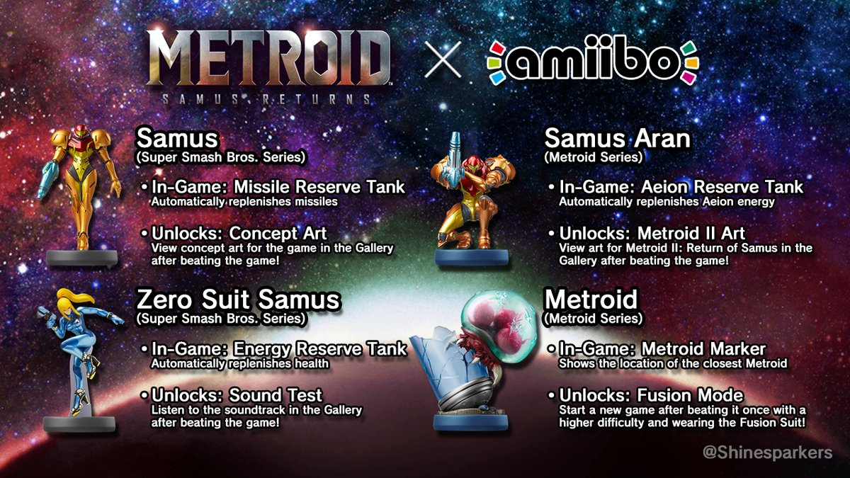Metroid Samus Returns - Compatibilidad Amiibo