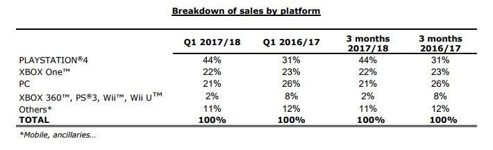 Ventas de Ubisoft en Q1 2017-2018 por plataformas