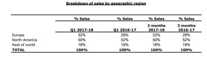 Ventas de Ubisoft en Q1 2017-2018 por territorios