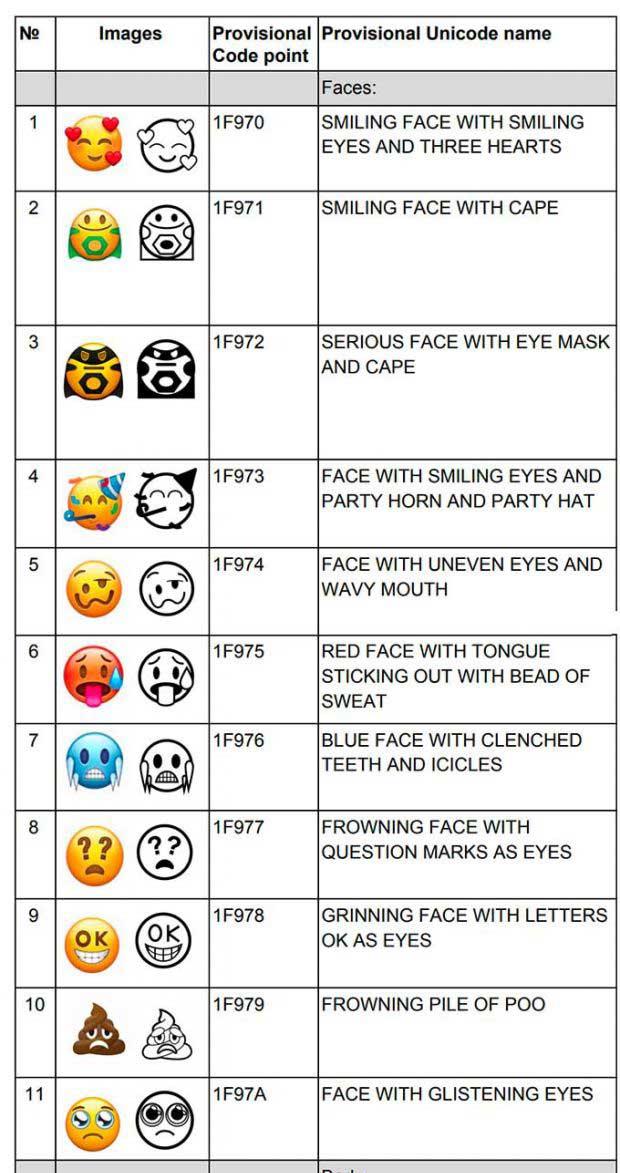 Emojis que llegarán en 2018