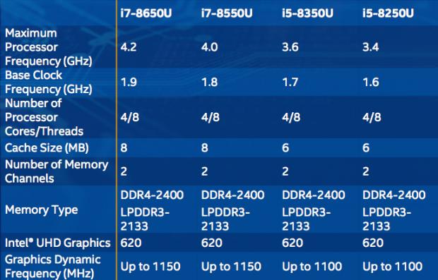 Intel Core octava generación