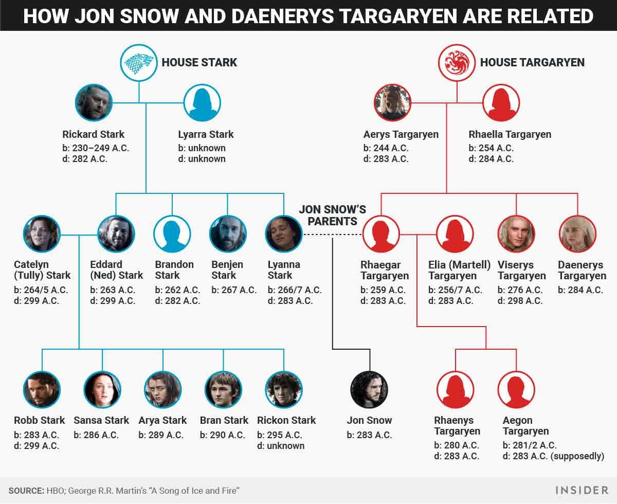 Linaje de Jon Snow