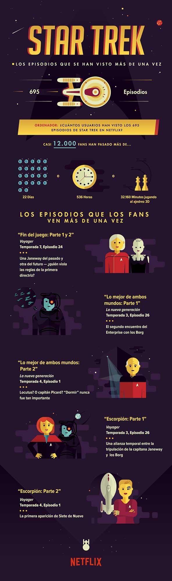 Infografía Star Trek Netflix