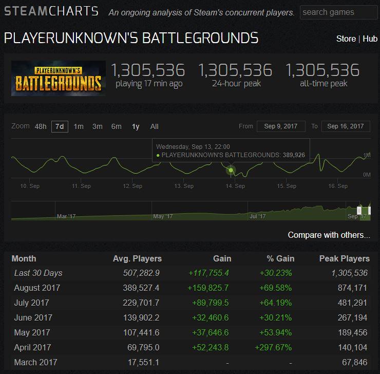 PlayerUnknown's Battlegrounds es el juego con el mayor número de usuarios simultáneos en la historia de Steam