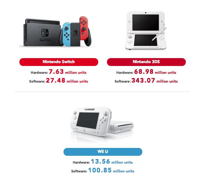 Switch vs Wii U