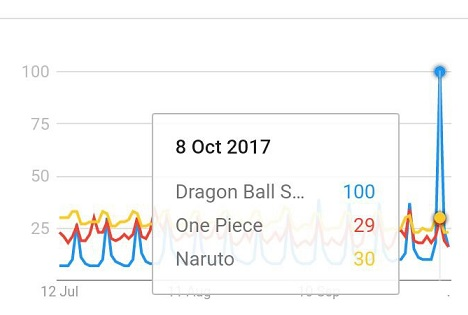 Dragon Ball Audiencias