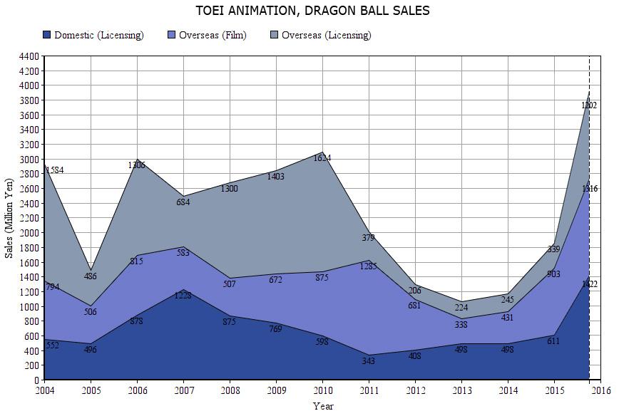 Dragon Ball ventas