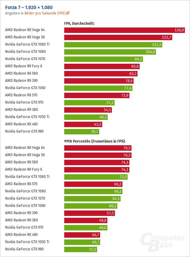 Forza 7 en AMD Vega 64