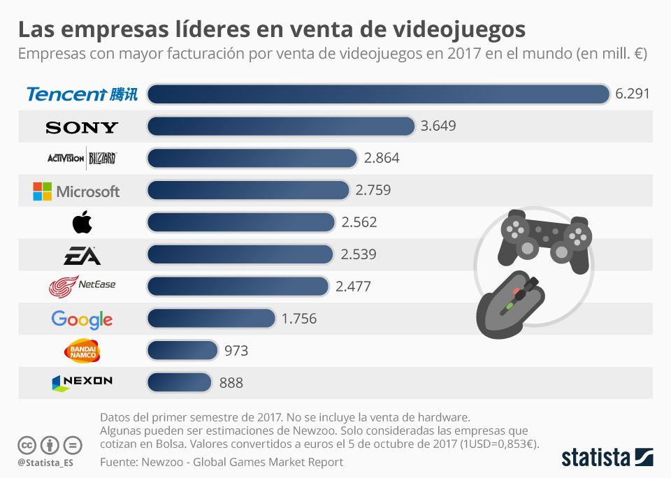 Empresas de videojuegos que más facturan en 2017