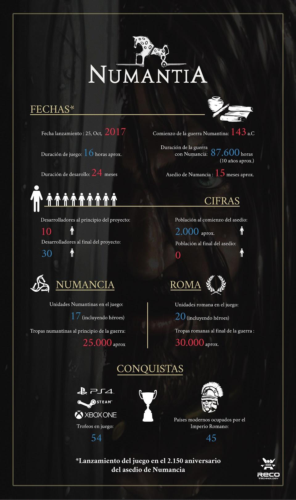 Infografía Numantia