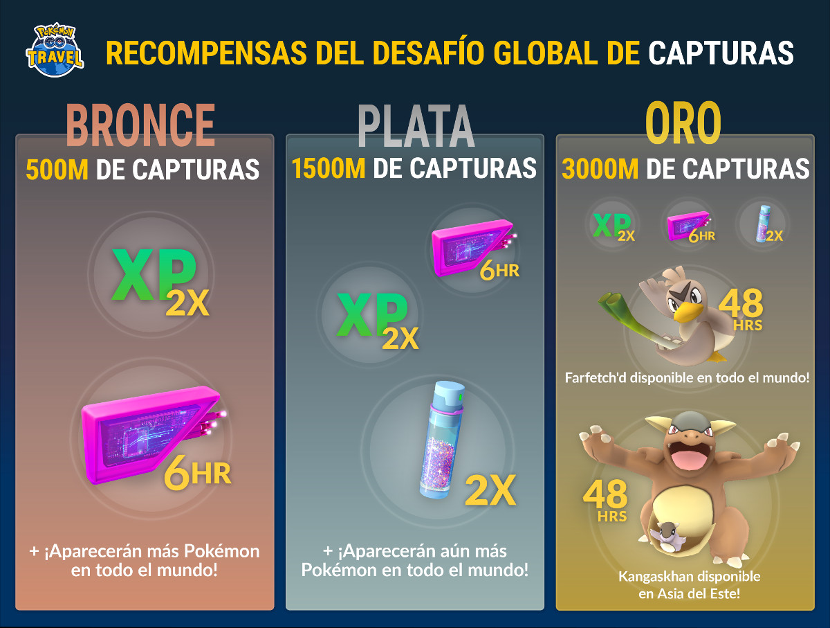 Pokémon GO Desafío de captura global