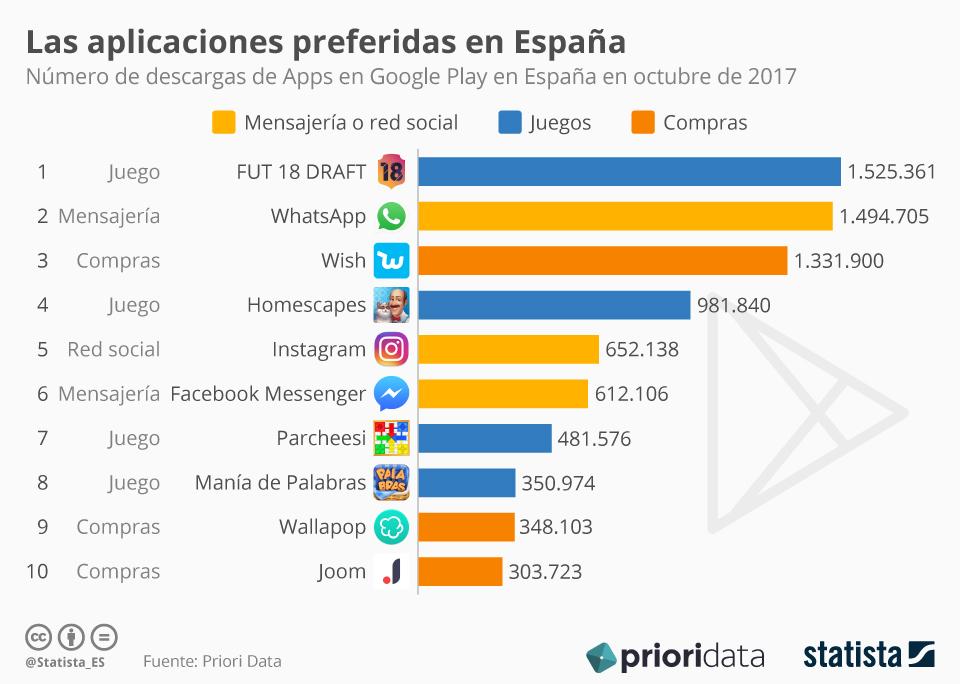 Apps más descargadas de 2017