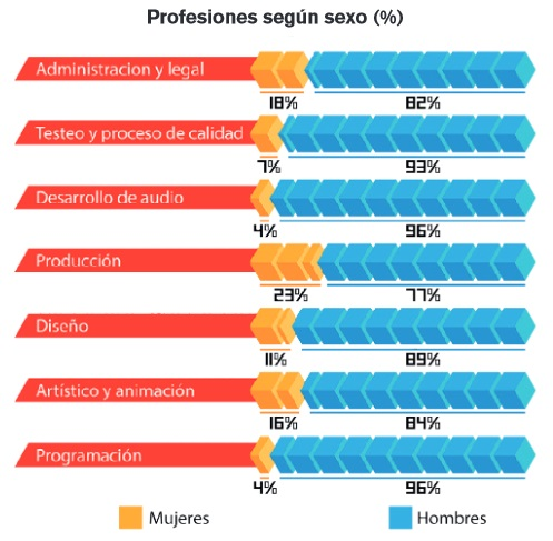 profesiones mujer industria