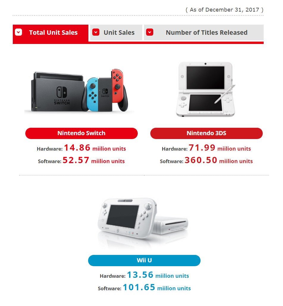 Ventas Nintendo Switch