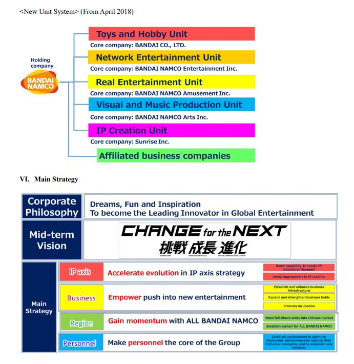 Bandai Namco nuevo plan de negocio
