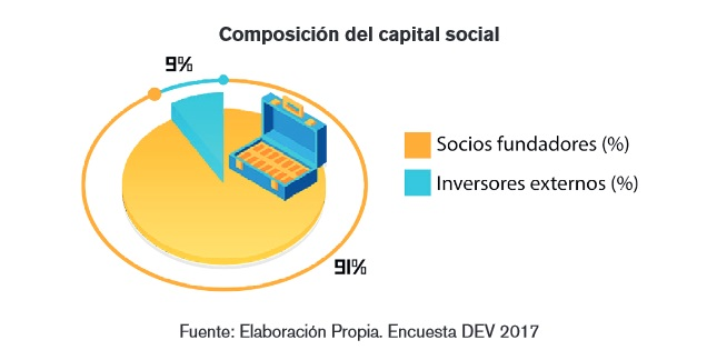 Capital social DEV