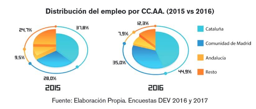 Distribución empleo por CCAA