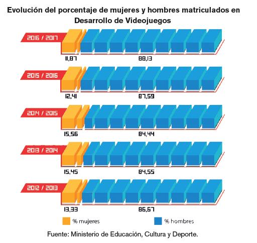 Evolución del porcentaje de mujeres y hombres matriculados en Desarrollo de Videojuegos