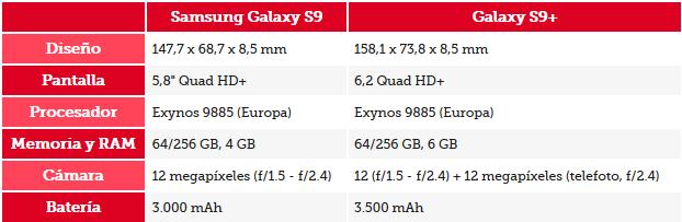 Ficha técnica Samsung S9 y S9+