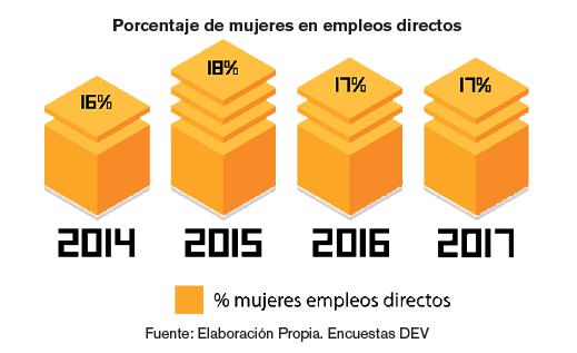 Libro Blanco 2017: porcentaje de mujeres en empleos directos