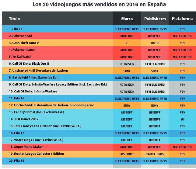 Mercado España