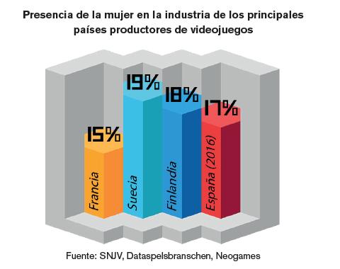 Presencia de mujeres en la industria en otros países