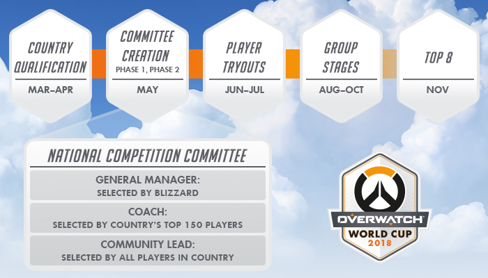 Calendario de la Overwatch World Cup
