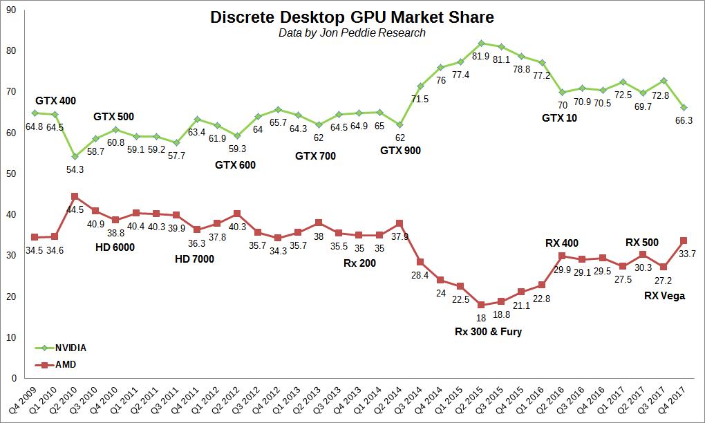 Evolución de tarjetas NVIDIA y AMD