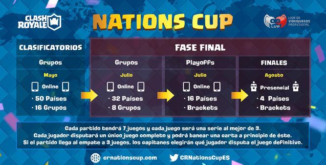 Nations Cup de CR