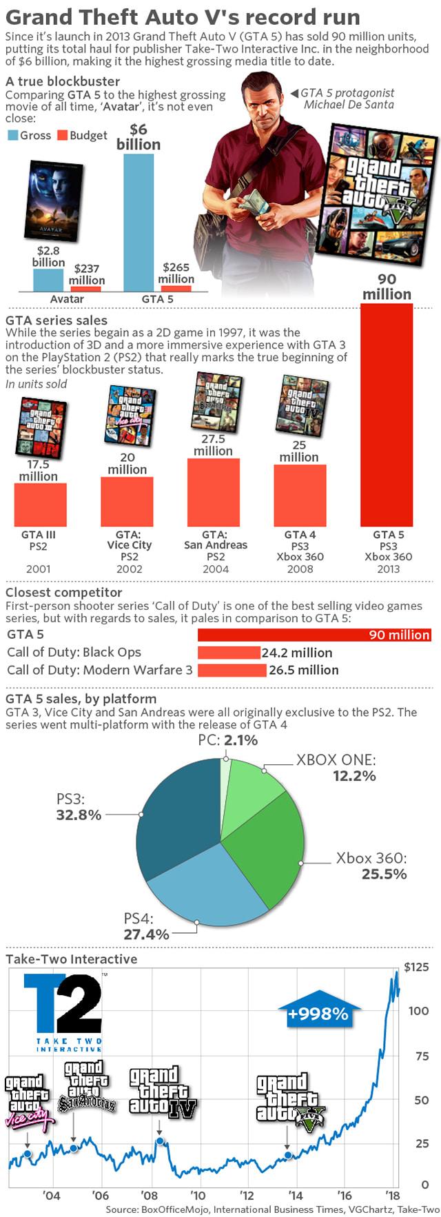 GTA V datos de ventas