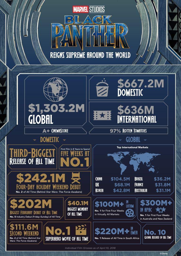 Infografía taquilla mundial Black Panther