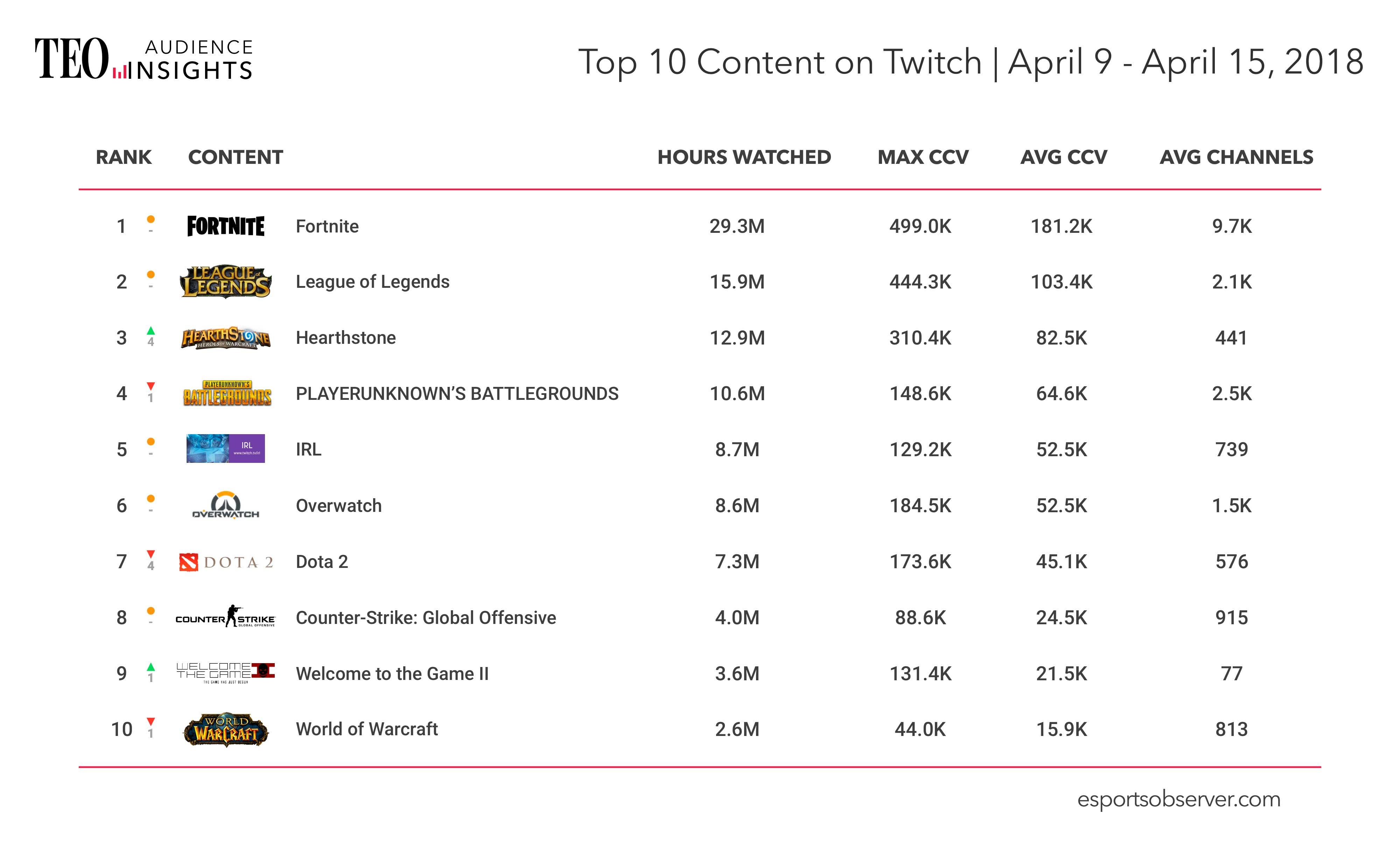 Juegos más vistos en Twitch